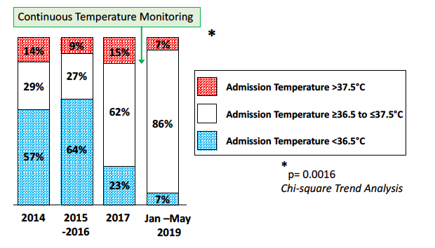 Enhanced rate of admission normothermia in extremely preterm newborn infants following implementation of continuous infant temperature monitoring in the delivery room
