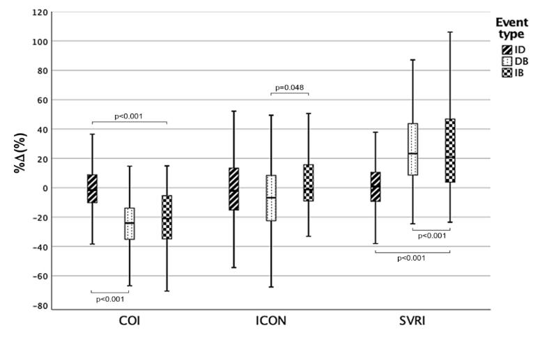 Figure 1. Percentage changes of cardiac output (COI), heart contractility (ICON) and systemic vascular resistances induced by different cardio-respiratory events: isolated desaturations (ID), isolated bradycardias (IB) and a combination of the two (DB).