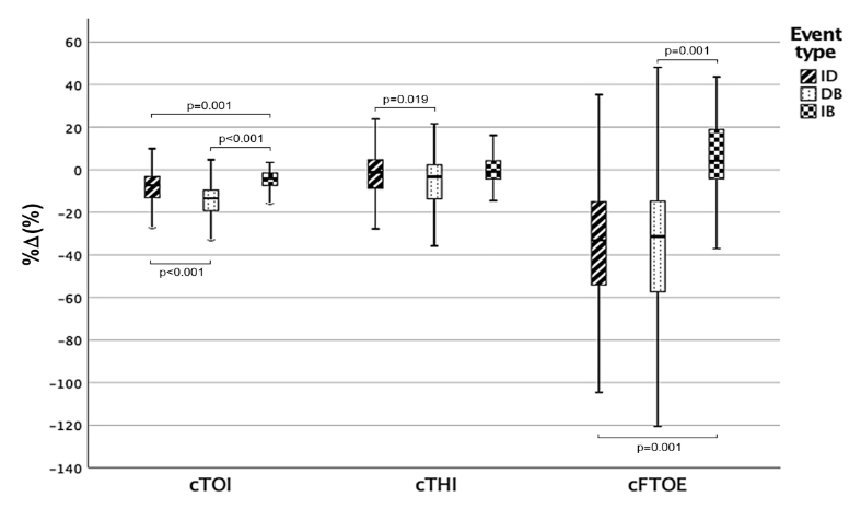 Figure 2. Percentage changes of cerebral oxygenation (COI), cerebral total haemoglobin index (cTHI) and cerebral fraction of oxygen extraction (cFTOE) induced by different cardio-respiratory events: isolated desaturations (ID), isolated bradycardias (IB) and a combination of the two (DB).
