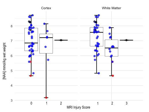 Thalamic N-Acetyl Aspartate Level Predicts Adverse Neurodevelopmental Outcomes In Babies With Isolated White Matter/Cortical Injury After Neonatal